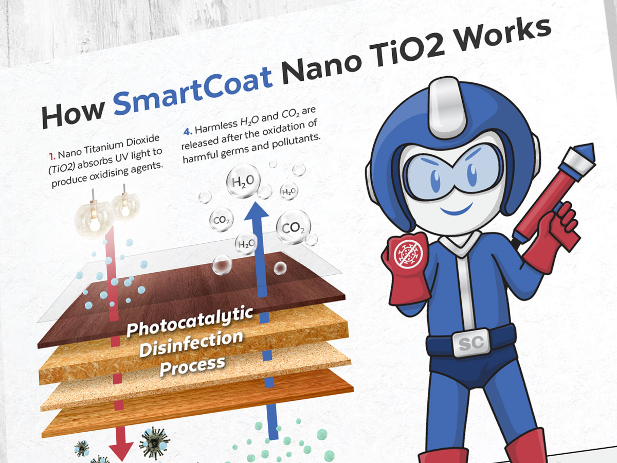 How SmartCoat Nano TiO2 Works Facebook Post Design 01