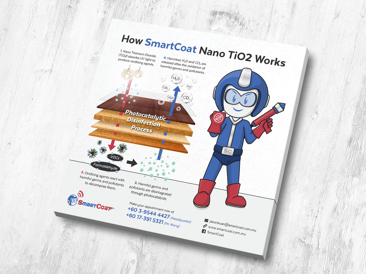 How SmartCoat Nano TiO2 Works Facebook Post Design 02