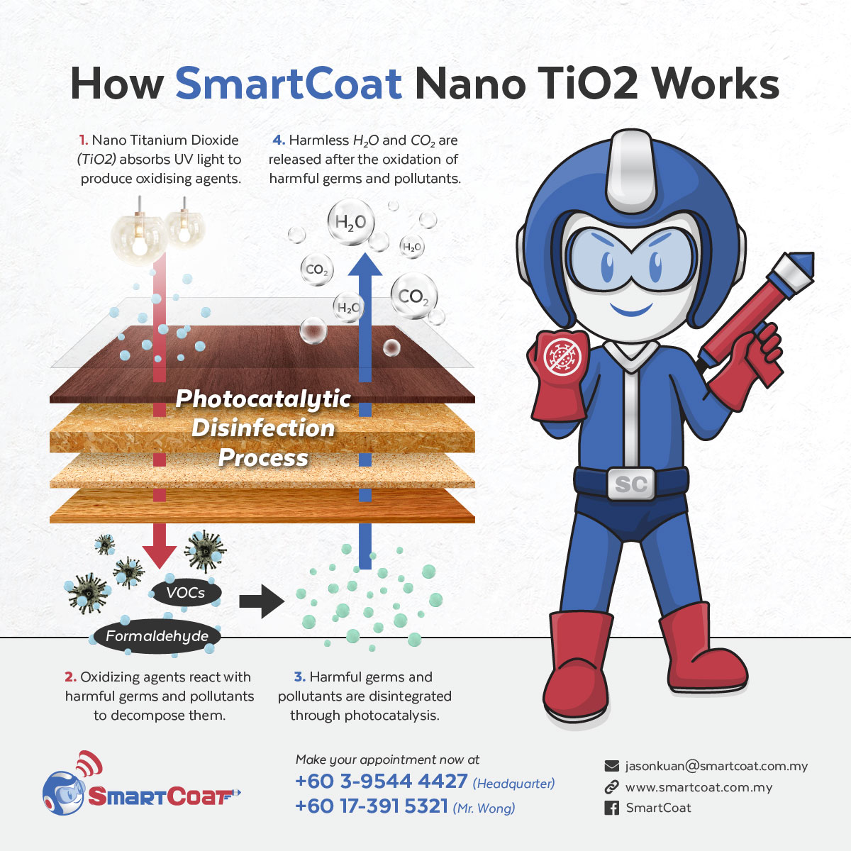 How SmartCoat Nano TiO2 Works Facebook Post Design 05
